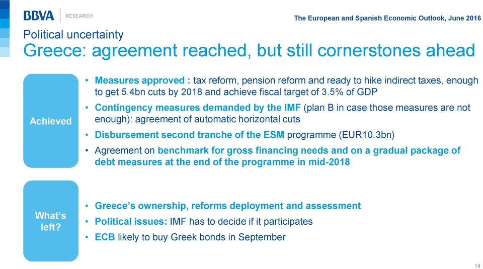 5% of GDP Contingency measures demanded by the IMF (plan B in case those measures are not enough): agreement of automatic horizontal cuts Disbursement second tranche of the ESM