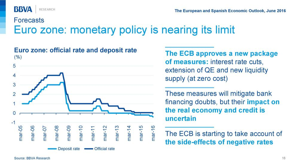 rate The ECB approves a new package of measures: interest rate cuts, extension of QE and new liquidity supply (at zero cost) These measures will mitigate