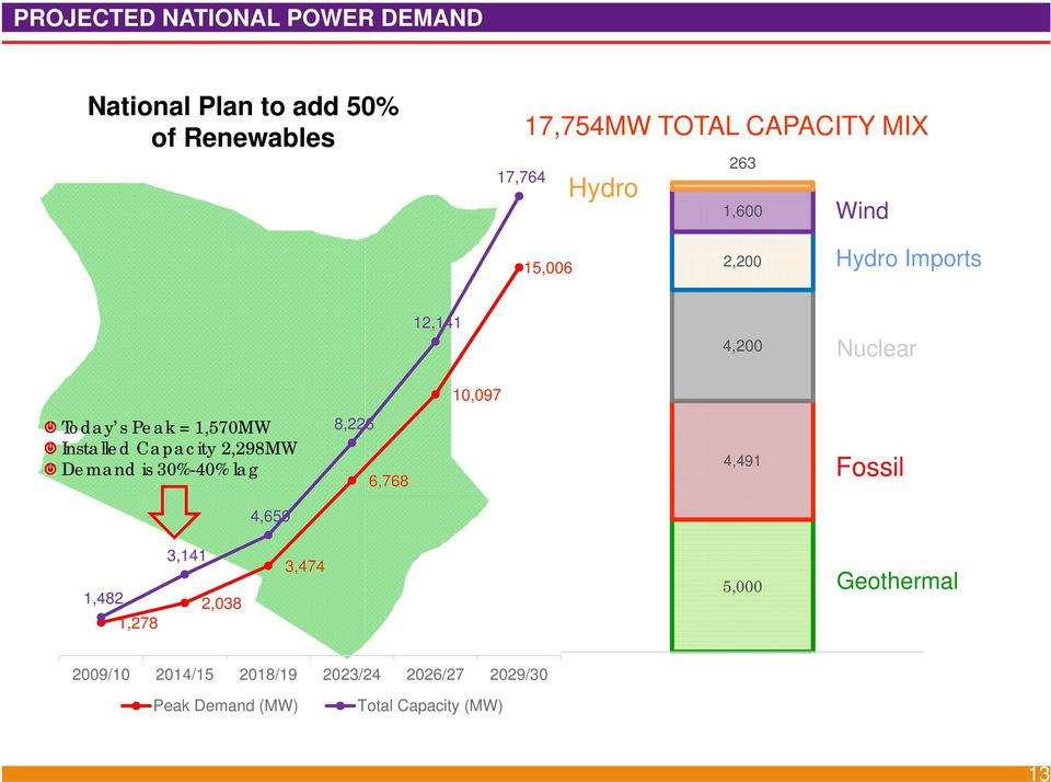 Installed Capacity 2,298MW Demand is 30%-40% lag 8,226 6,768 4,491 Fossil 4,659 1,482 1,278 3,141 2,038