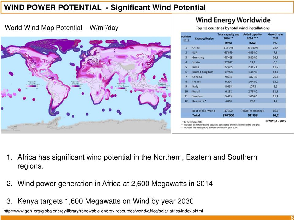 Wind power generation in Africa at 2,600 Megawatts in 2014 3.