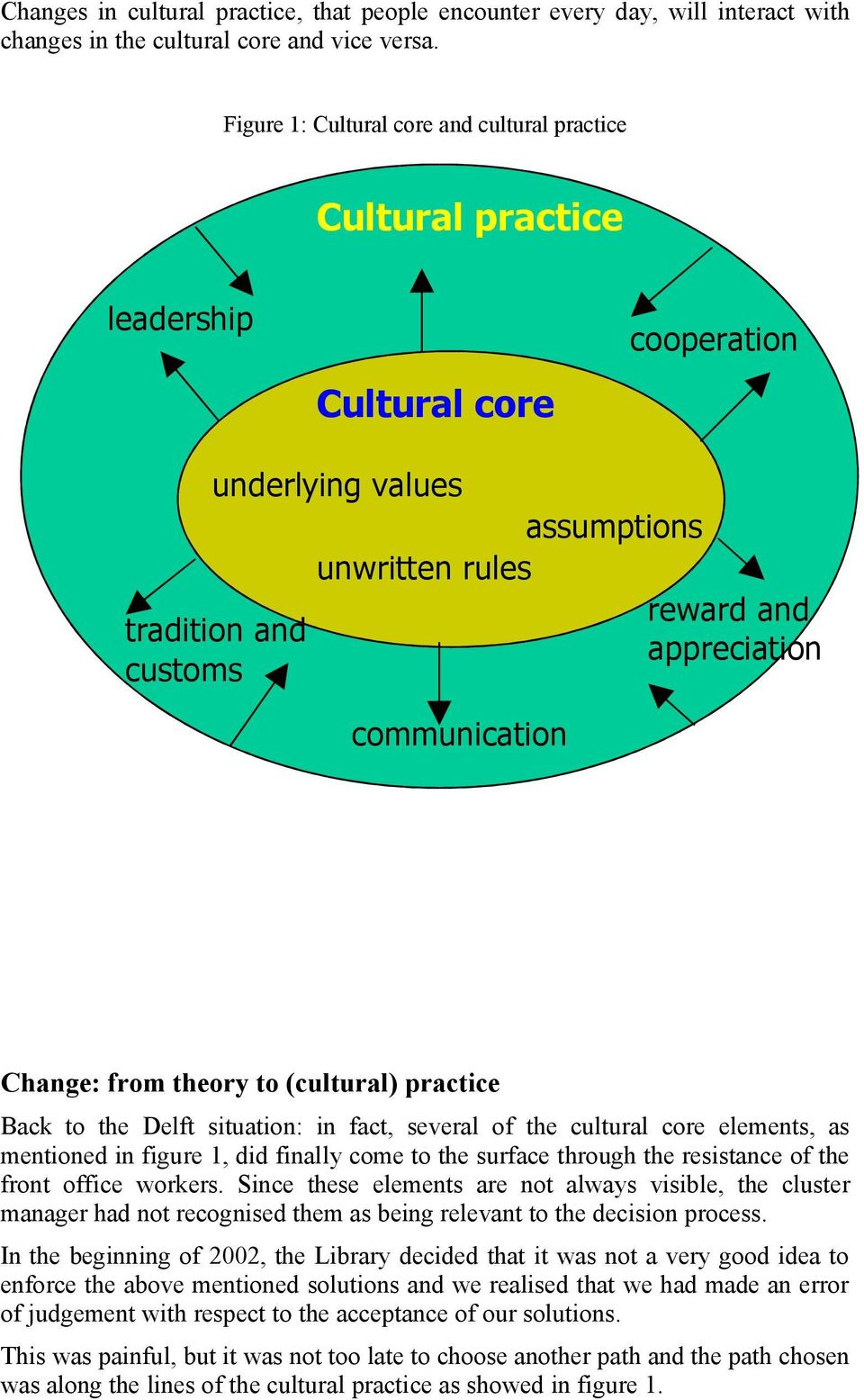 appreciation Change: from theory to (cultural) practice Back to the Delft situation: in fact, several of the cultural core elements, as mentioned in figure 1, did finally come to the surface through