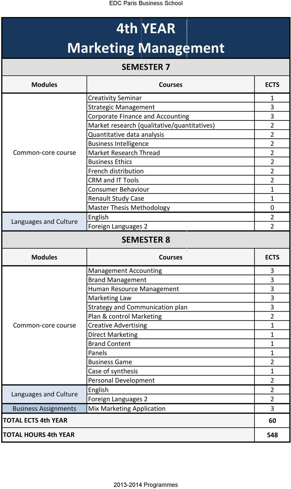 SEMESTER 8 Management Accounting 3 Brand Management 3 Human Resource Management 3 Marketing Law 3 Strategy and Communication plan 3 Plan & control Marketing 2 Common-core course Creative