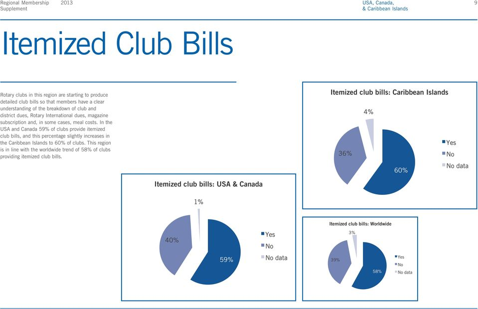 In the USA and Canada 59% of clubs provide itemized club bills, and this percentage slightly increases in the Caribbean Islands to 60% of clubs.