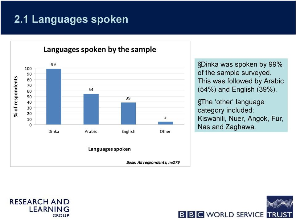 surveyed. This was followed by Arabic (54%) and English (39%).