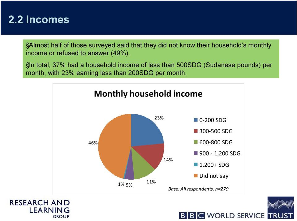 In total, 37% had a household income of less than 500SDG (Sudanese pounds) per month, with 23%