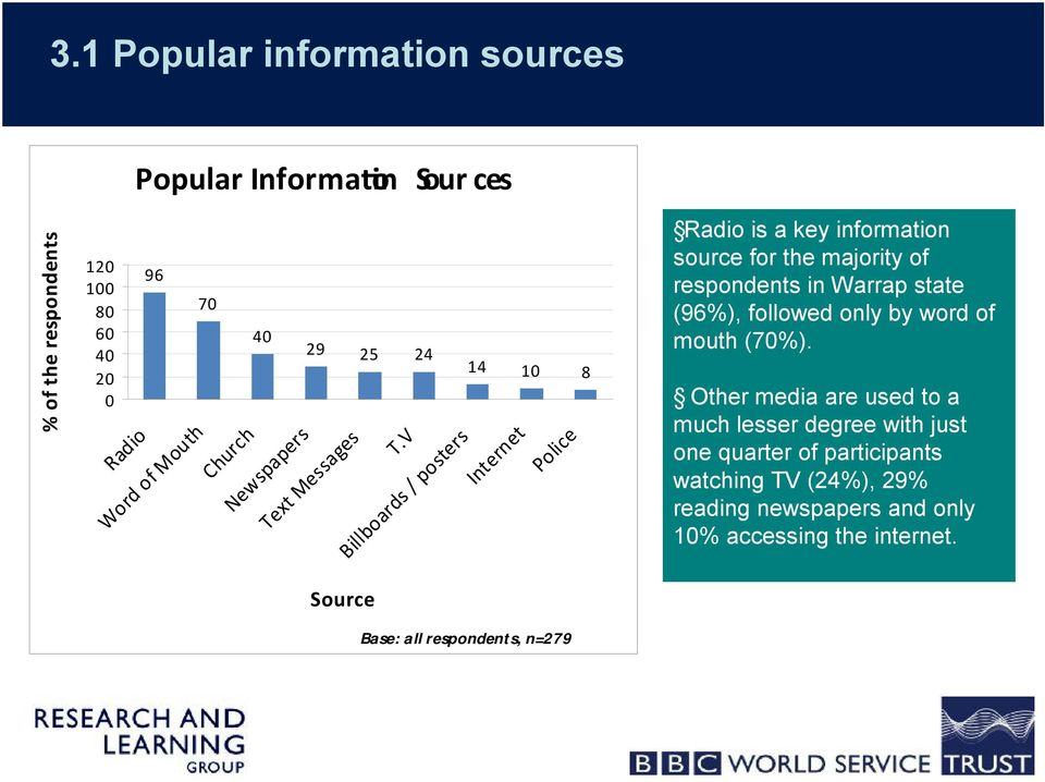 V Billboards / posters 14 10 8 Internet Police Radio is a key information source for the majority of respondents in Warrap state (96%),