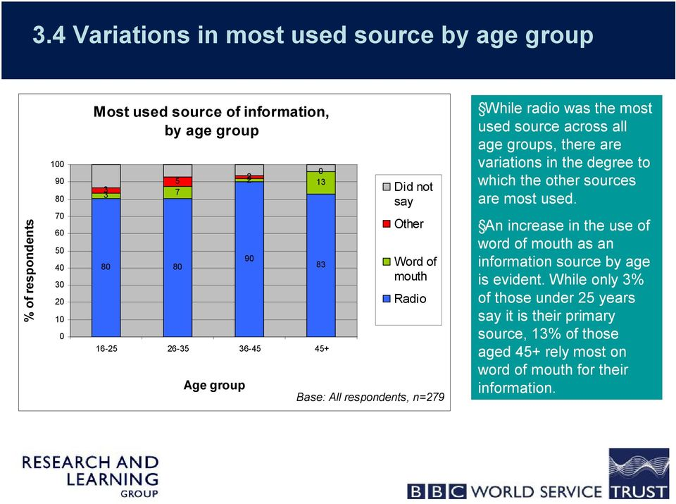 age groups, there are variations in the degree to which the other sources are most used.