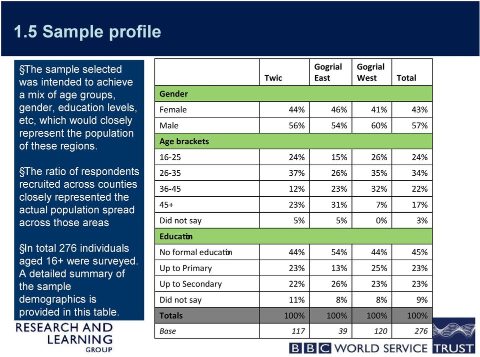 A detailed summary of the sample demographics is provided in this table.