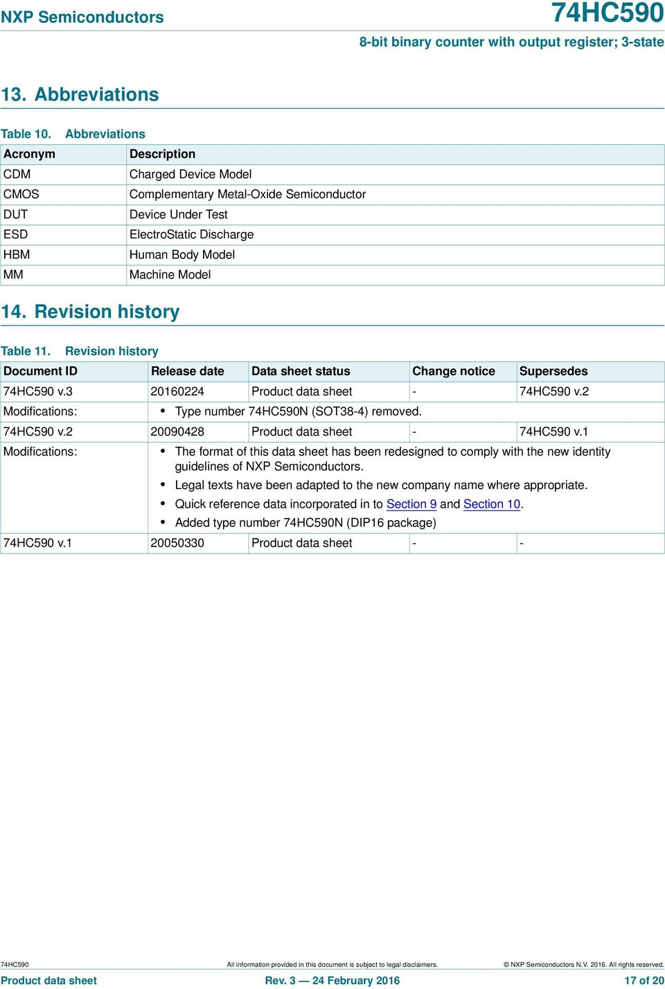 Revision history Table 11. Revision history Document ID Release date Data sheet status Change notice Supersedes v.3 20160224 Product data sheet - v.2 Modifications: Type number N (SOT38-4) removed. v.2 20090428 Product data sheet - v.