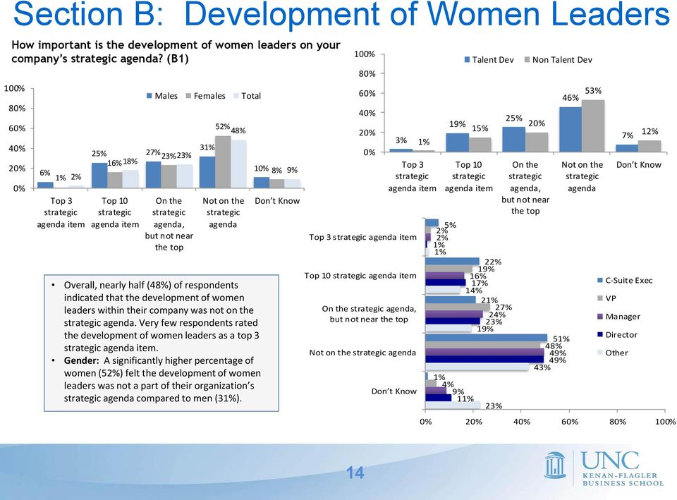 strategic agenda Overall, nearly half (48%) of respondents indicated that the development of women leaders within their company was not on the strategic agenda.