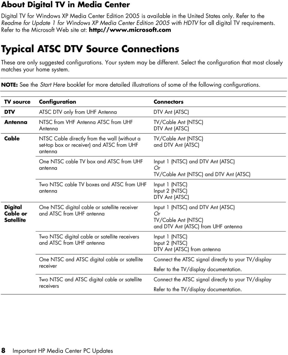 com Typical ATSC DTV Source Connections These are only suggested configurations. Your system may be different. Select the configuration that most closely matches your home system.