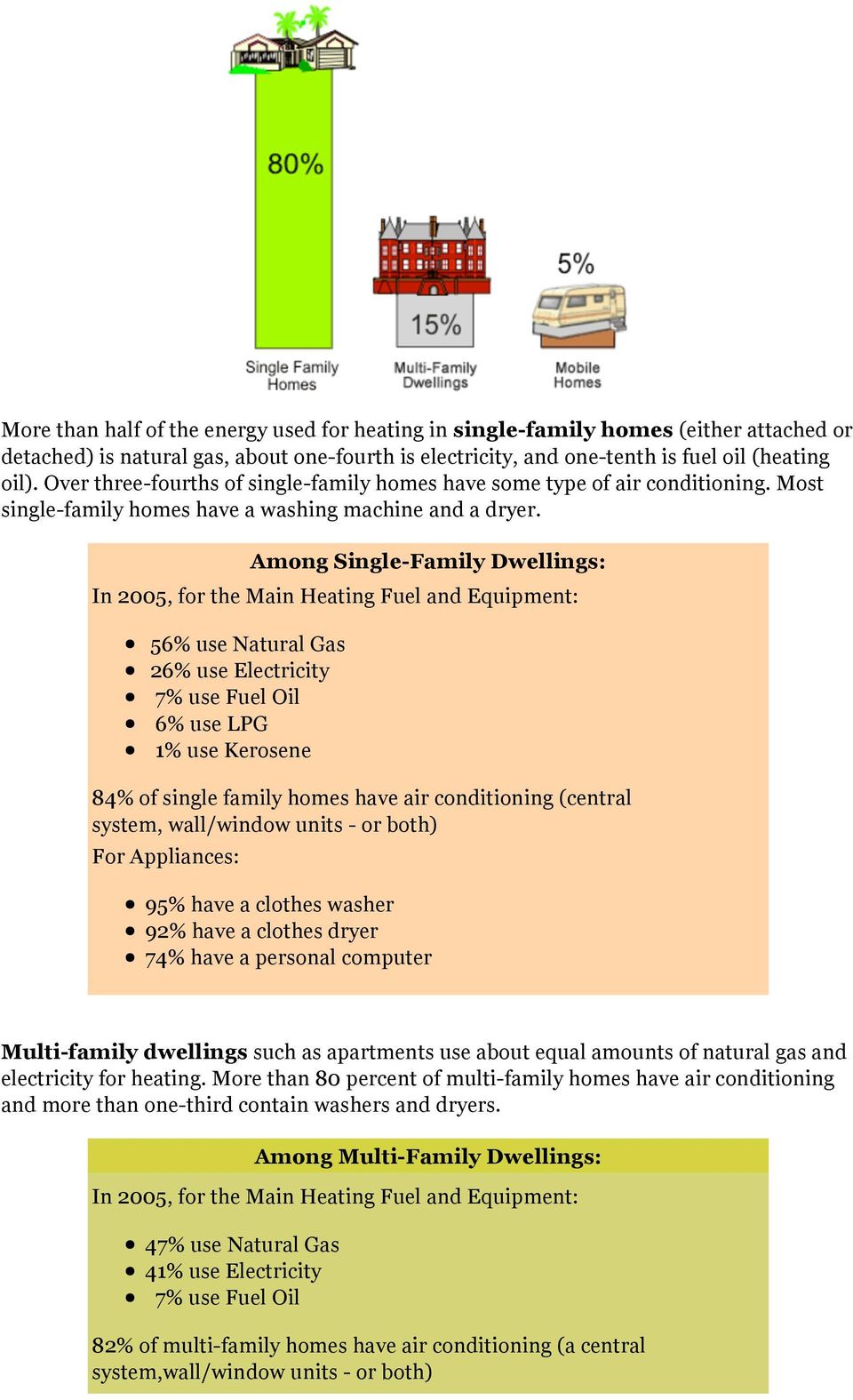 Among Single-Family Dwellings: In 2005, for the Main Heating Fuel and Equipment: 56% use Natural Gas 26% use Electricity 7% use Fuel Oil 6% use LPG 1% use Kerosene 84% of single family homes have air
