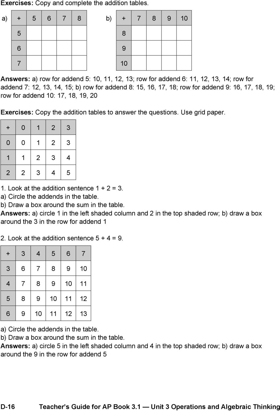 addend 9: 16, 17, 18, 19; row for addend 10: 17, 18, 19, 20 Exercises: Copy the addition tables to answer the questions. Use grid paper. + 0 1 2 3 0 0 1 2 3 1 1 2 3 4 2 2 3 4 5 1.