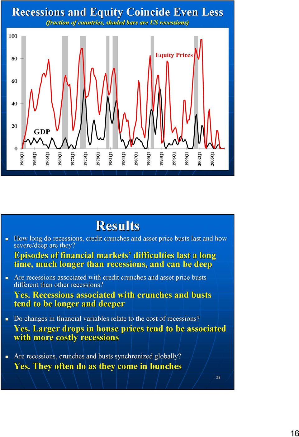 Episodes of financial markets difficulties last a long time, much longer than recessions, and can be deep Are recessions associated with credit crunches and asset price busts b different than other