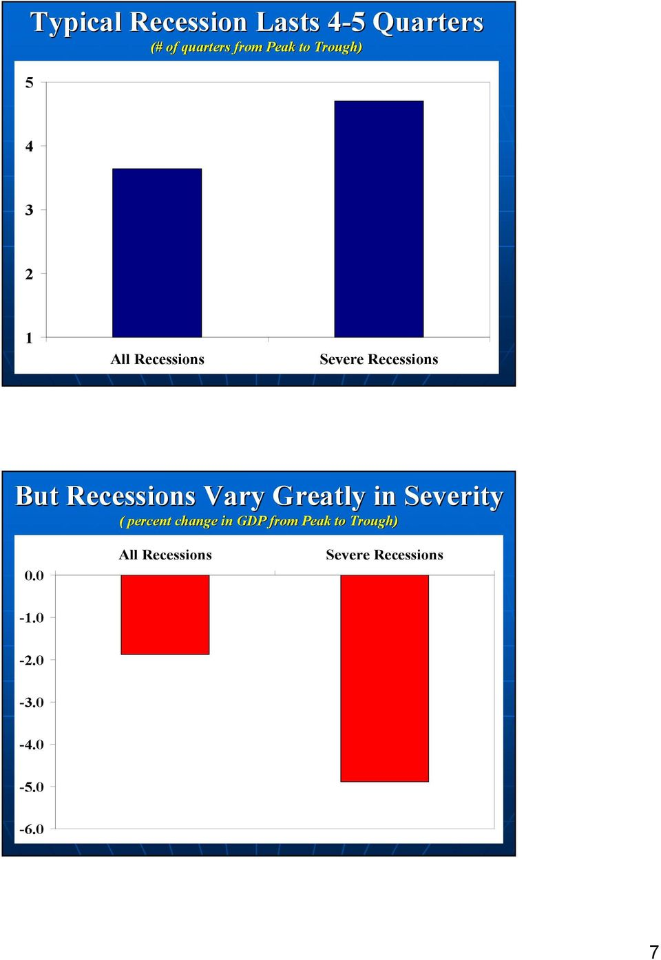 Recessions Vary Greatly in Severity ( percent change in GDP from