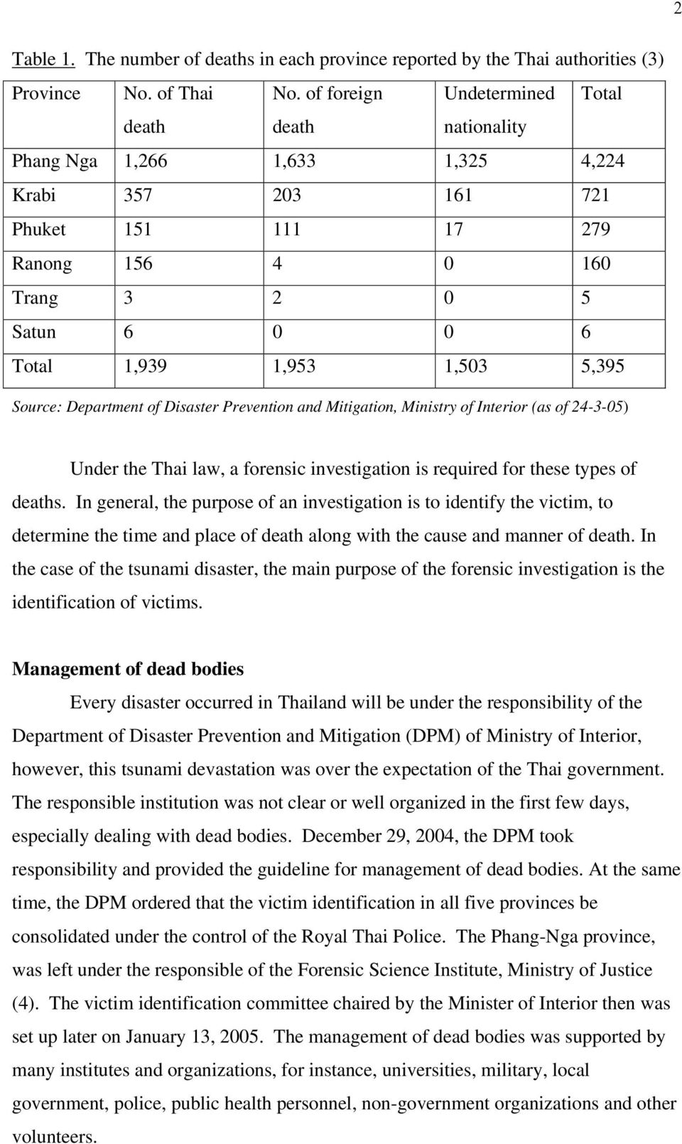 1,503 5,395 Source: Department of Disaster Prevention and Mitigation, Ministry of Interior (as of 24-3-05) Under the Thai law, a forensic investigation is required for these types of deaths.