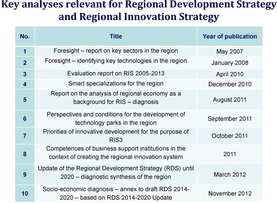 4 Smart specializations for the region December 2010 5 Report on the analysis of regional economy as a background for RIS diagnosis August 2011 6 7 8 Perspectives and conditions for the development