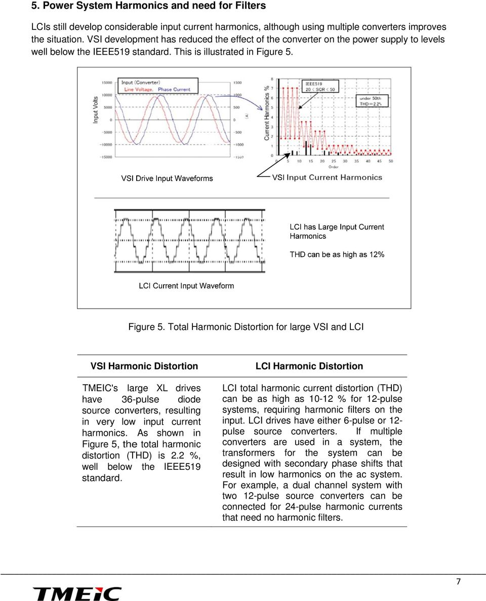 Figure 5. Total Harmonic Distortion for large VSI and LCI VSI Harmonic Distortion TMEIC's large XL drives have 36-pulse diode source converters, resulting in very low input current harmonics.