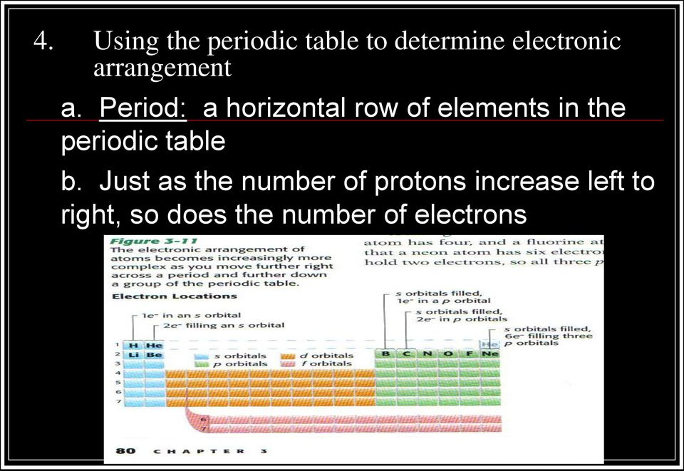 Period: a horizontal row of elements in the periodic