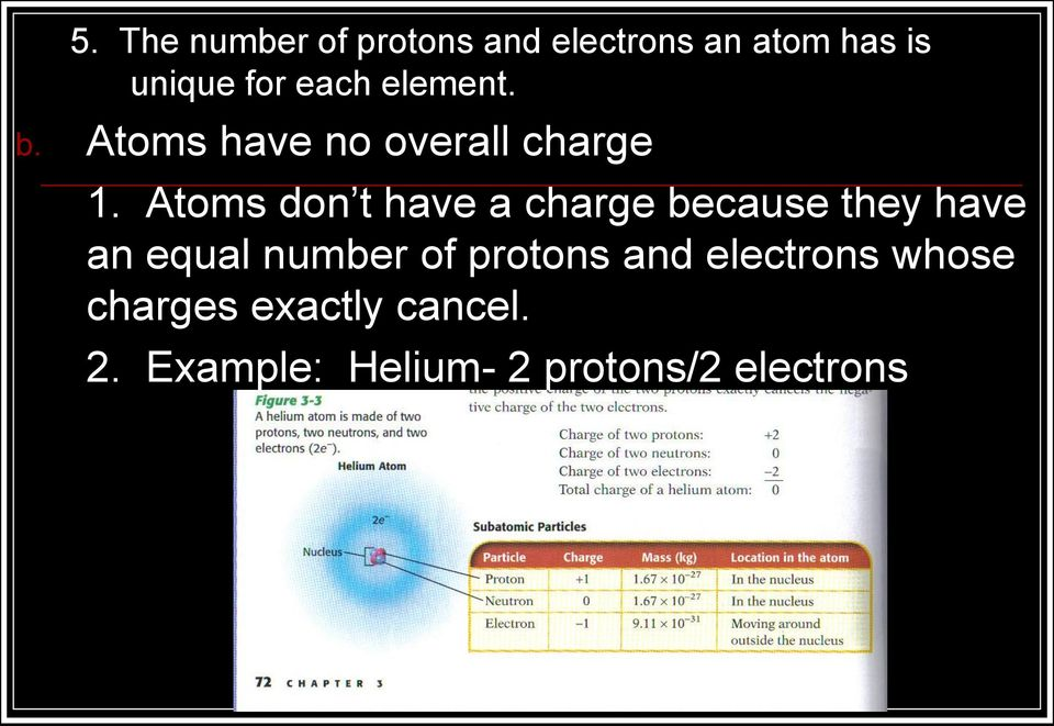 Atoms don t have a charge because they have an equal number of