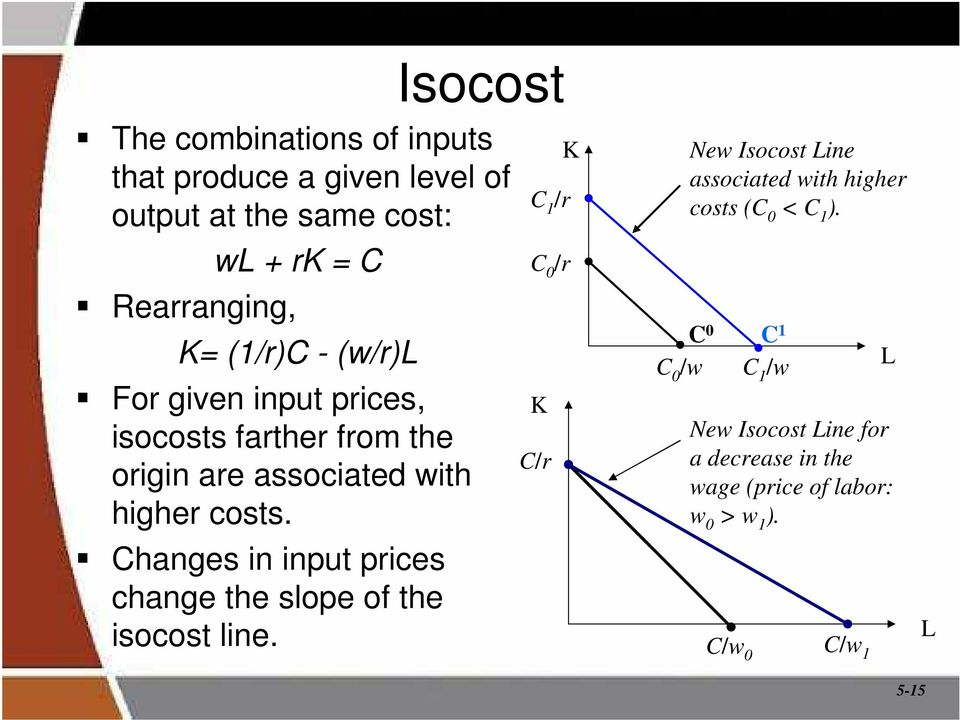 Changes in input prices change the slope of the isocost line.