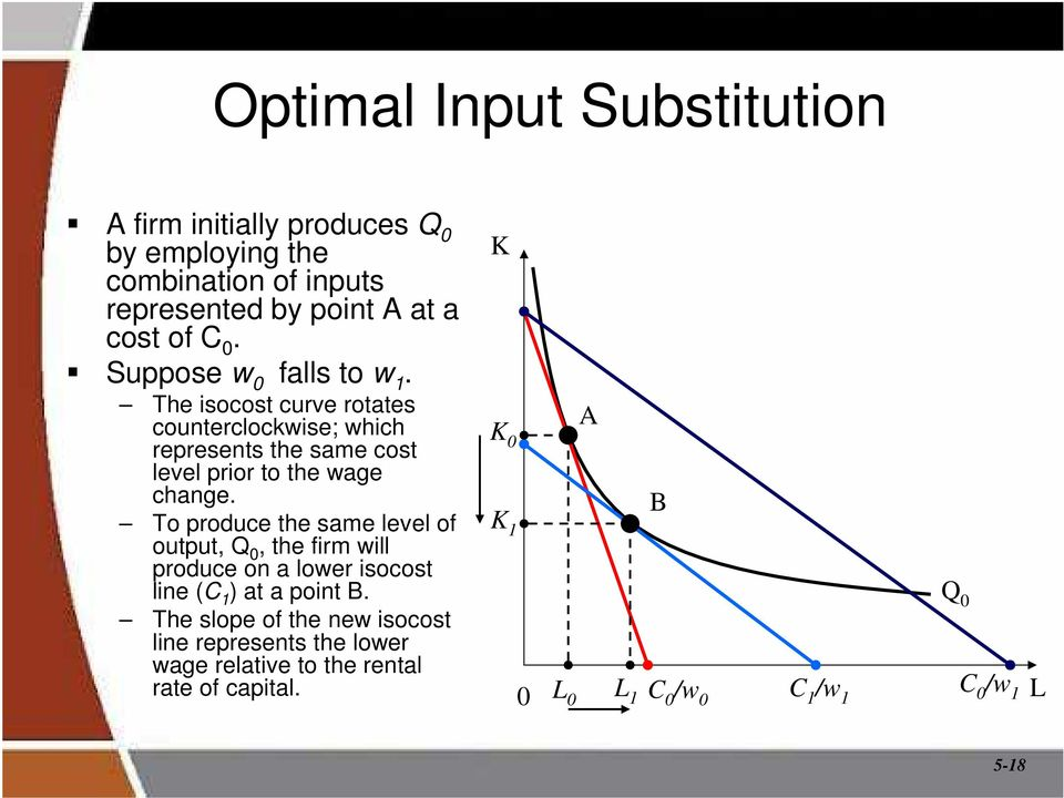 To produce the same level of output, Q 0, the firm will produce on a lower isocost line (C 1 ) at a point B.