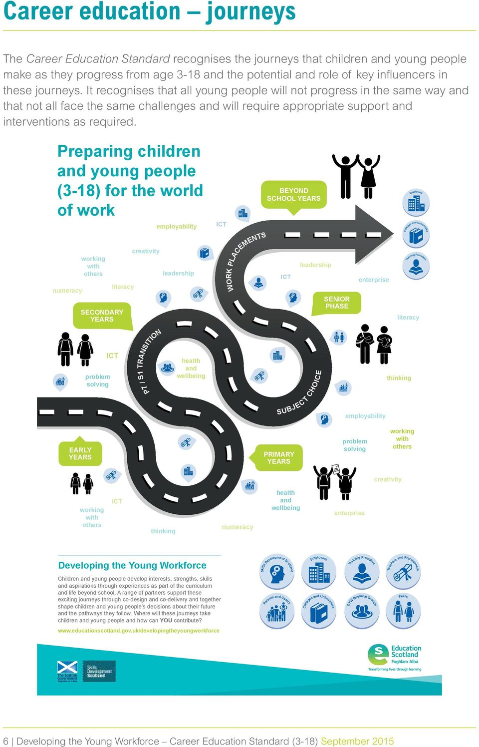 Preparing children and young people (3-18) for the world of work numeracy working with others literacy SECONDARY YEARS creativity employability leadership ICT WORK PLACEMENTS BEYOND SCHOOL YEARS ICT