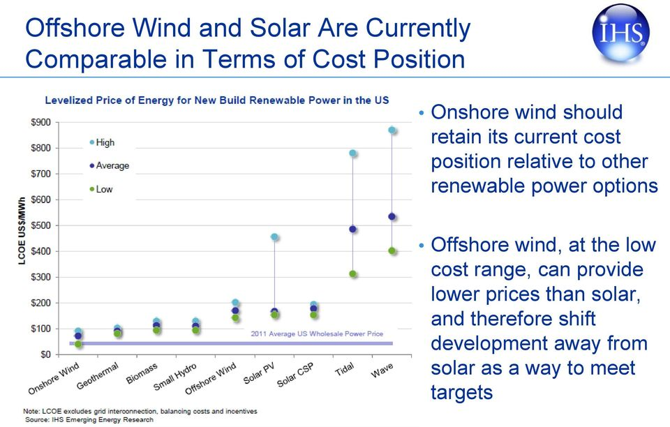 renewable power options Offshore wind, at the low cost range, can provide lower