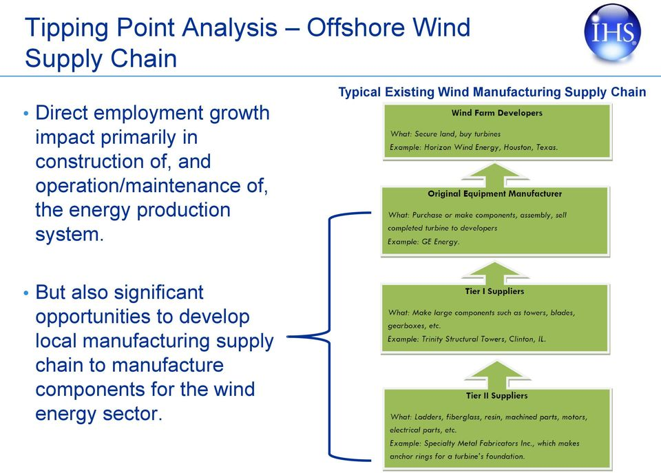 Typical Existing Wind Manufacturing Supply Chain But also significant opportunities to