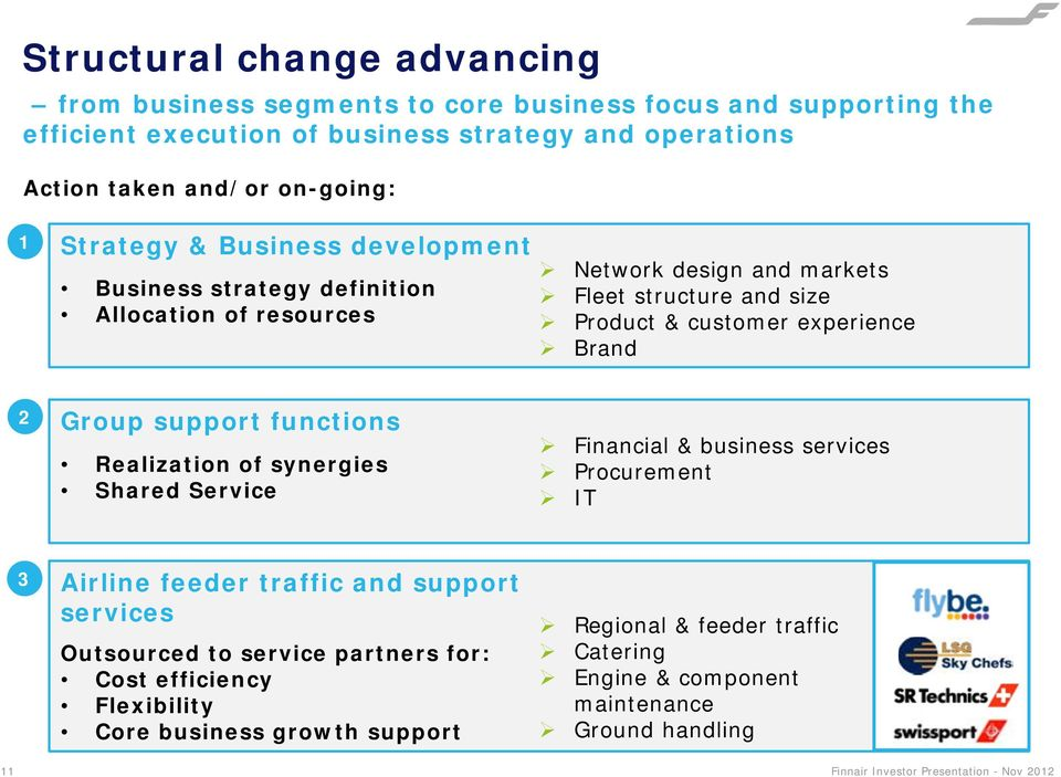 experience Brand 2 Group support functions Realization of synergies Shared Service Financial & business services Procurement IT 3 Airline feeder traffic and support