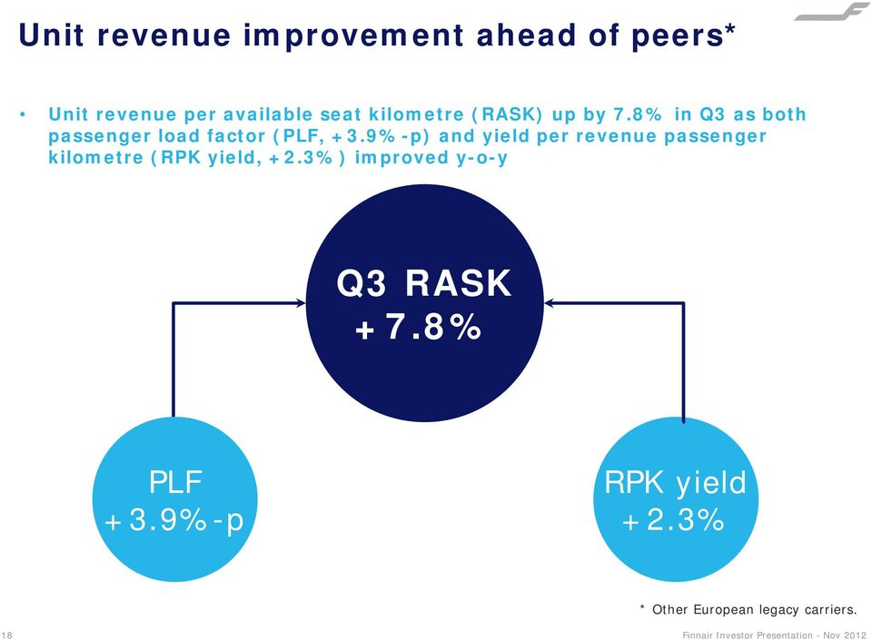 9%-p) and yield per revenue passenger kilometre (RPK yield, +2.