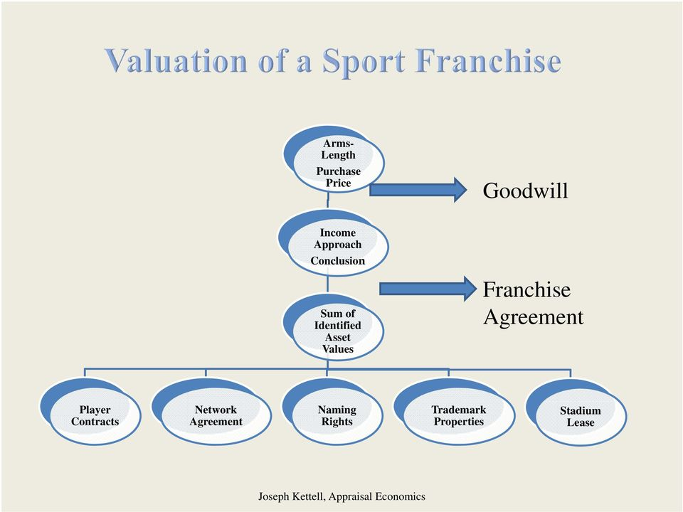 Values Franchise Agreement Player Contracts