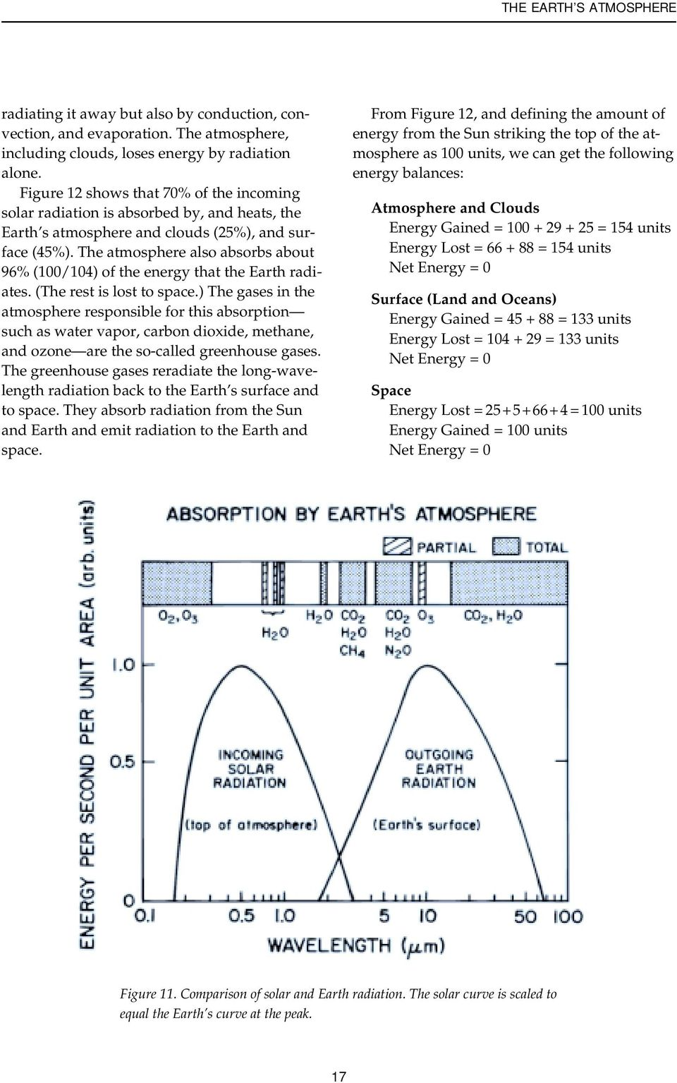 The atmosphere also absorbs about 96% (100/104) of the energy that the Earth radiates. (The rest is lost to space.