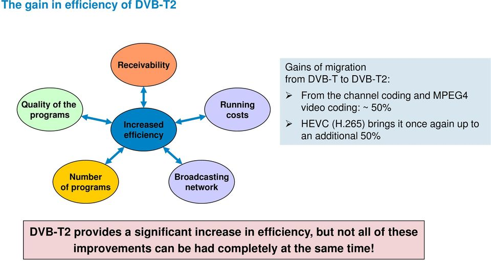 265) brings it once again up to an additional 50% Number of programs Broadcasting network DVB-T2 provides