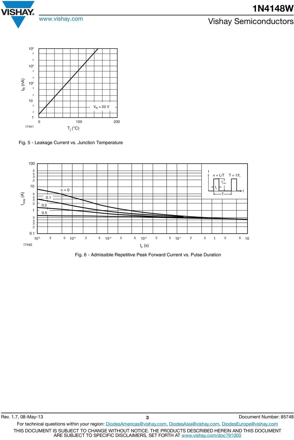 6 - Admissible Repetitive Peak Forward Current vs.