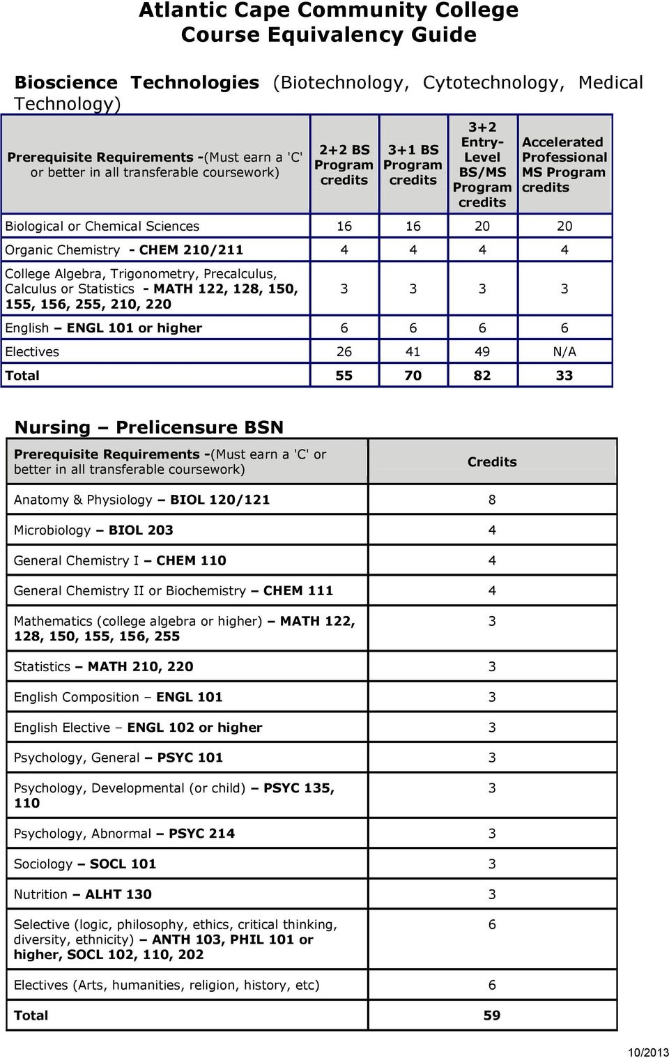 Calculus or Statistics - MATH 122, 128, 150, 155, 156, 255, 210, 220 English ENGL 101 or higher 6 6 6 6 Electives 26 1 N/A Total 55 70 82 Nursing Prelicensure BSN Microbiology BIOL 20 General