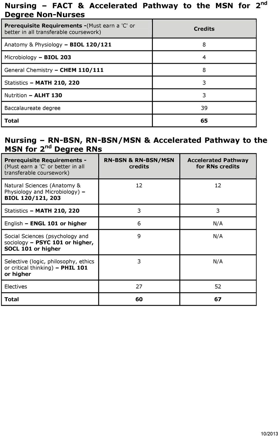 RN-BSN & RN-BSN/MSN Accelerated Pathway for RNs Natural Sciences (Anatomy & Physiology and Microbiology) BIOL 120/121, 20 12 12 Statistics MATH 210, 220 English ENGL 101 or higher 6 N/A