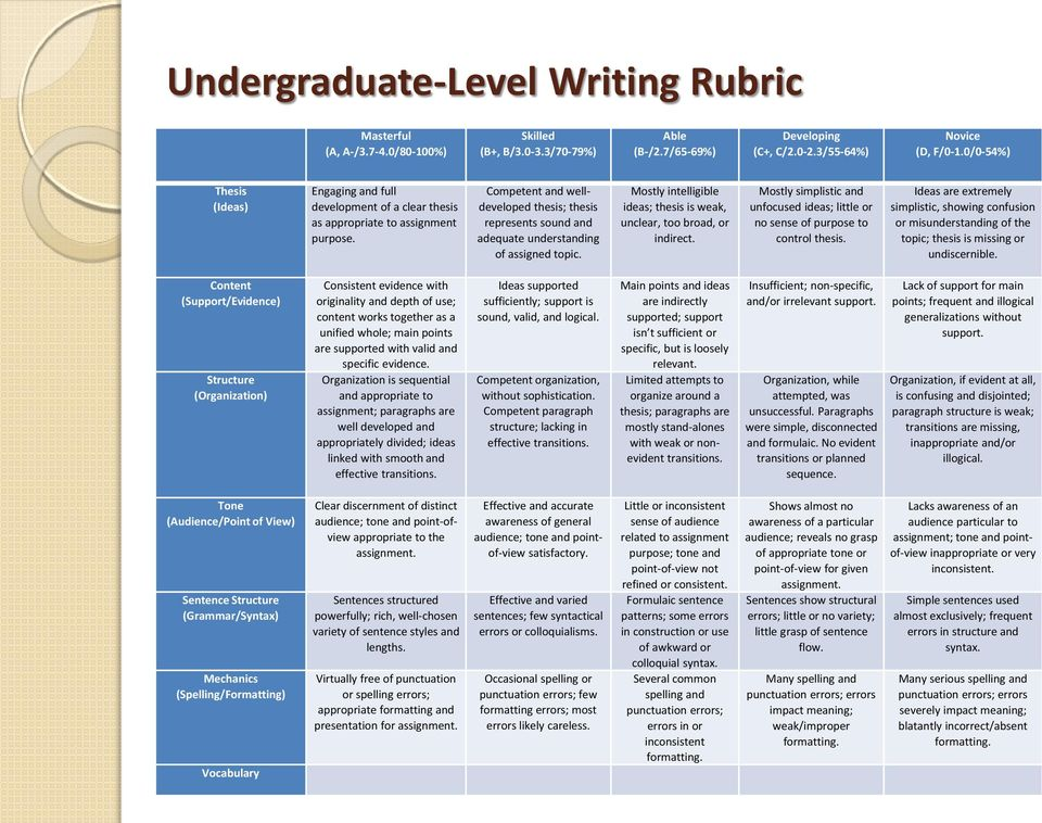 example adequate of understanding a Rubric indirect. of assigned topic.