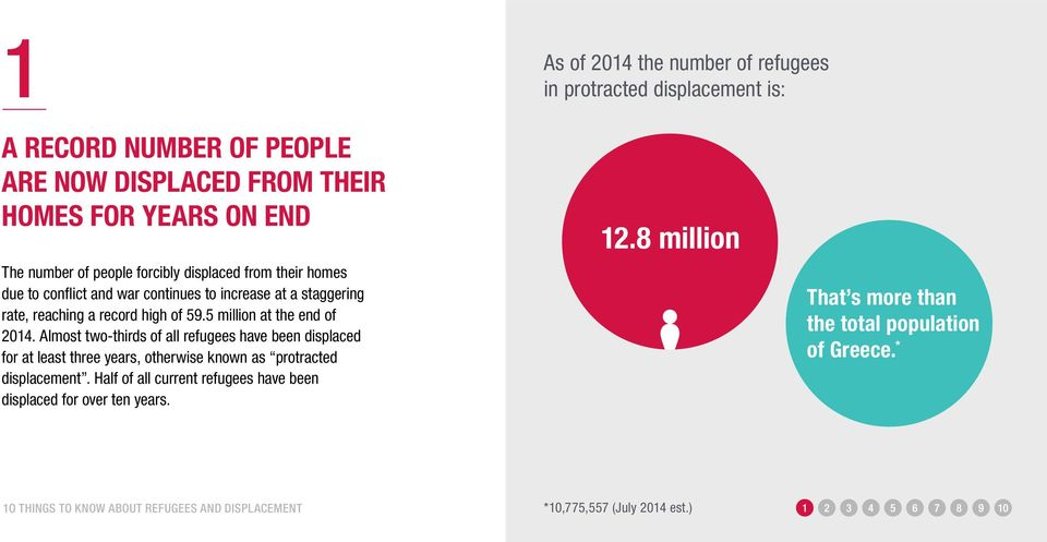 5 million at the end of 2014. Almost two-thirds of all refugees have been displaced for at least three years, otherwise known as protracted displacement.