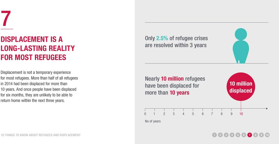 More than half of all refugees in 2014 had been displaced for more than 10 years.