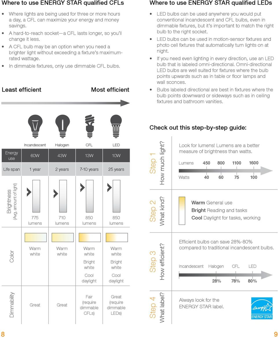 In dimmable fixtures, only use dimmable CFL bulbs.