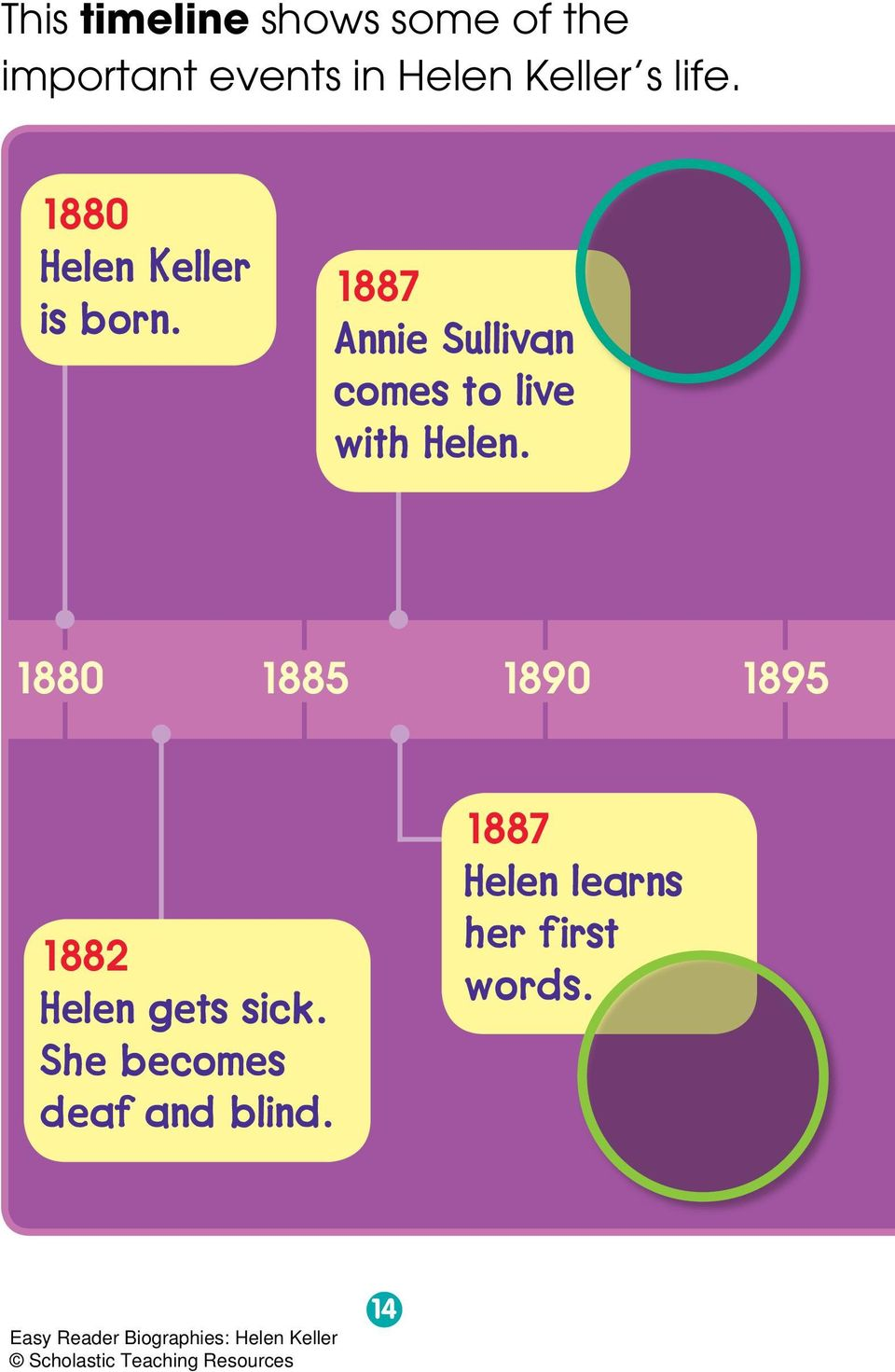 1887 Annie Sullivan comes to live with Helen.