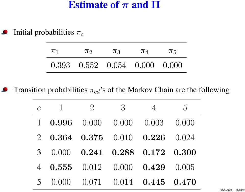 000 Transition probabilities π cd s of the Markov Chain are the following c 1 2 3 4 5 1