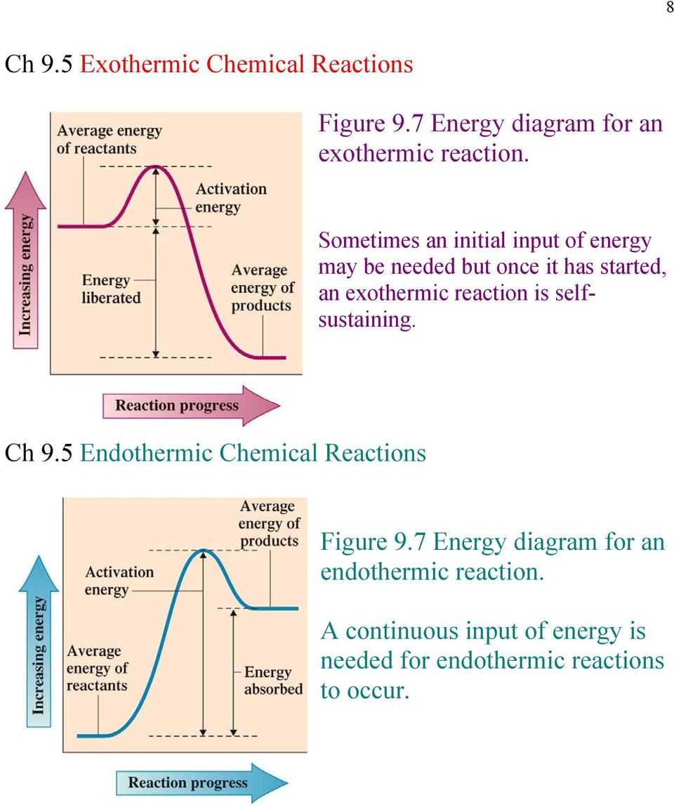 reaction is selfsustaining. Ch 9.5 Endothermic Chemical Reactions Figure 9.