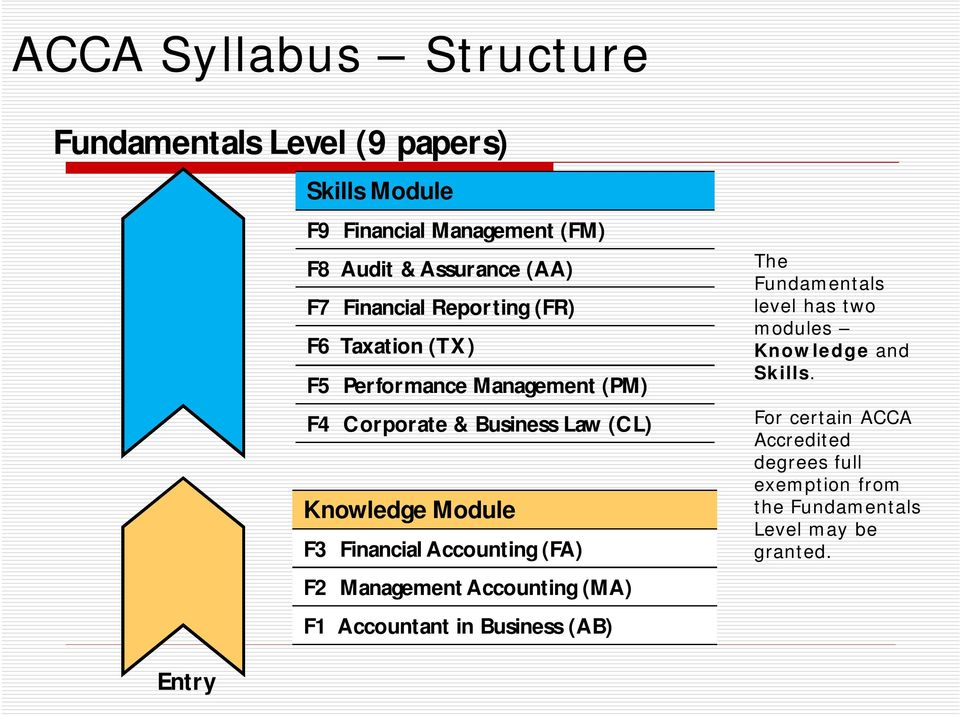Module F3 Financial Accounting (FA) F2 Management Accounting (MA) F1 Accountant in Business (AB) The Fundamentals level has