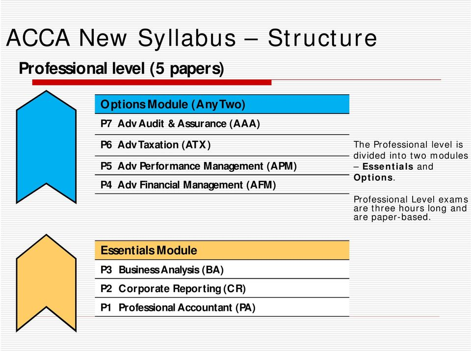 Professional level is divided into two modules Essentials and Options.