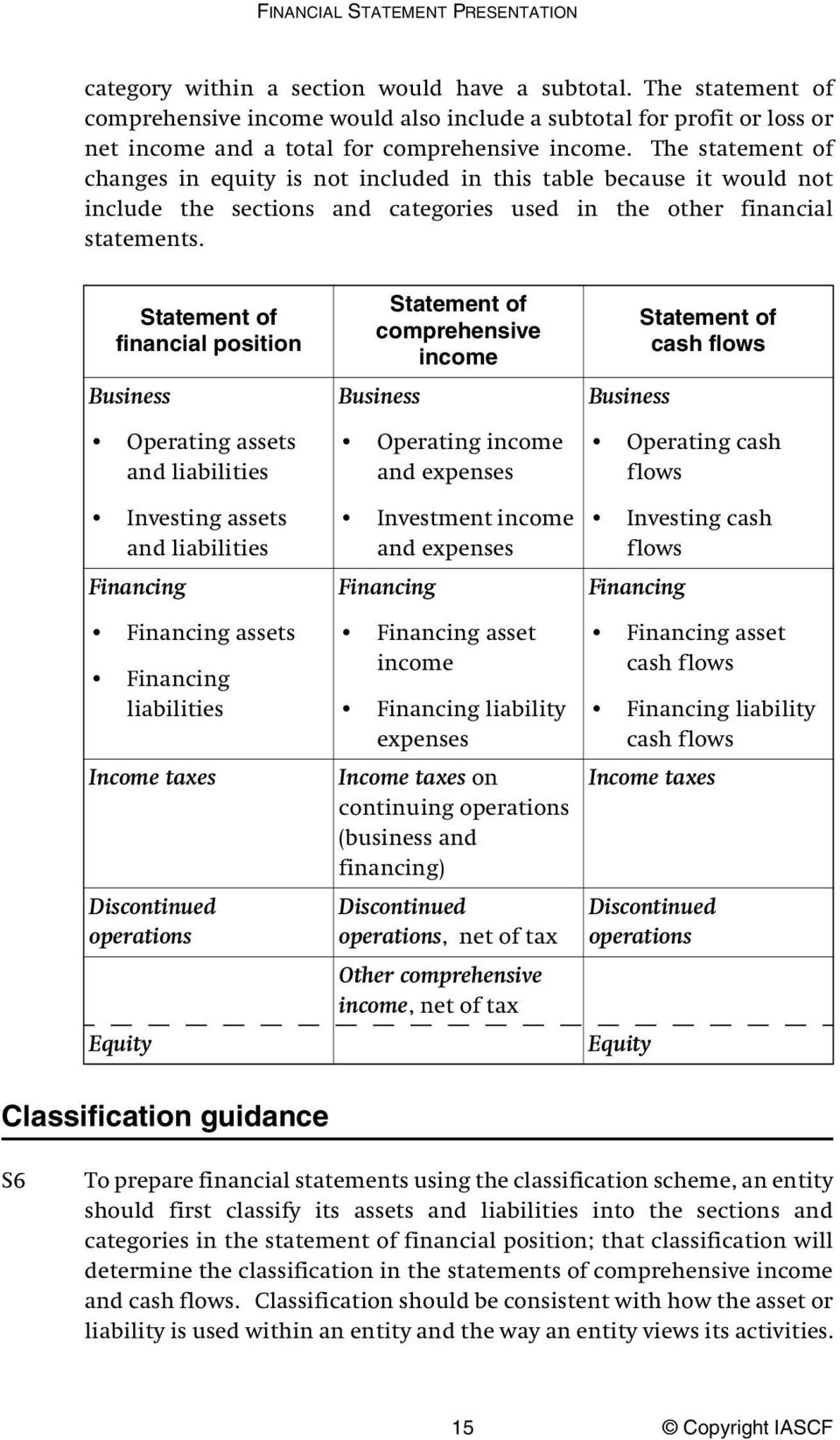 The statement of changes in equity is not included in this table because it would not include the sections and categories used in the other financial statements.