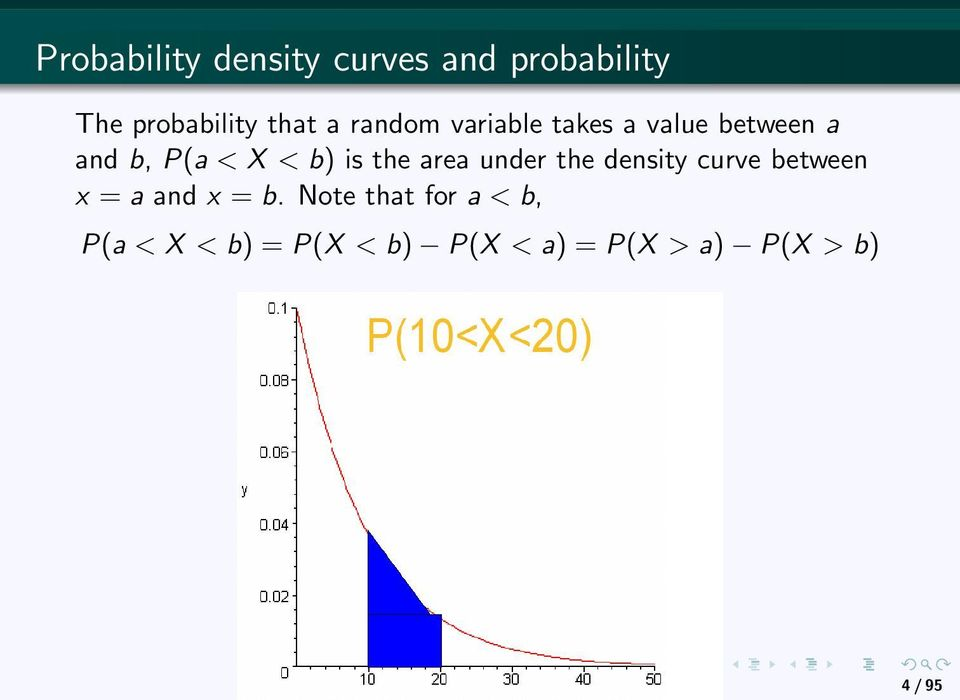 area under the density curve between x = a and x = b.