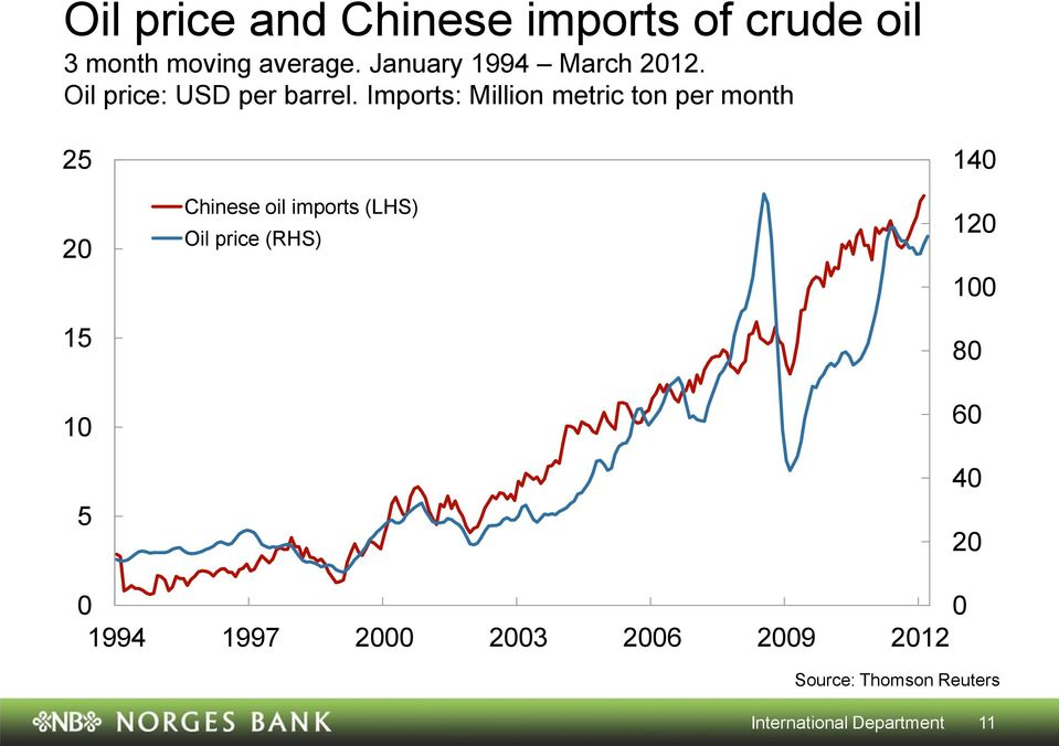 Imports: Million metric ton per month 25 2 15 1 5 Chinese oil imports (LHS)