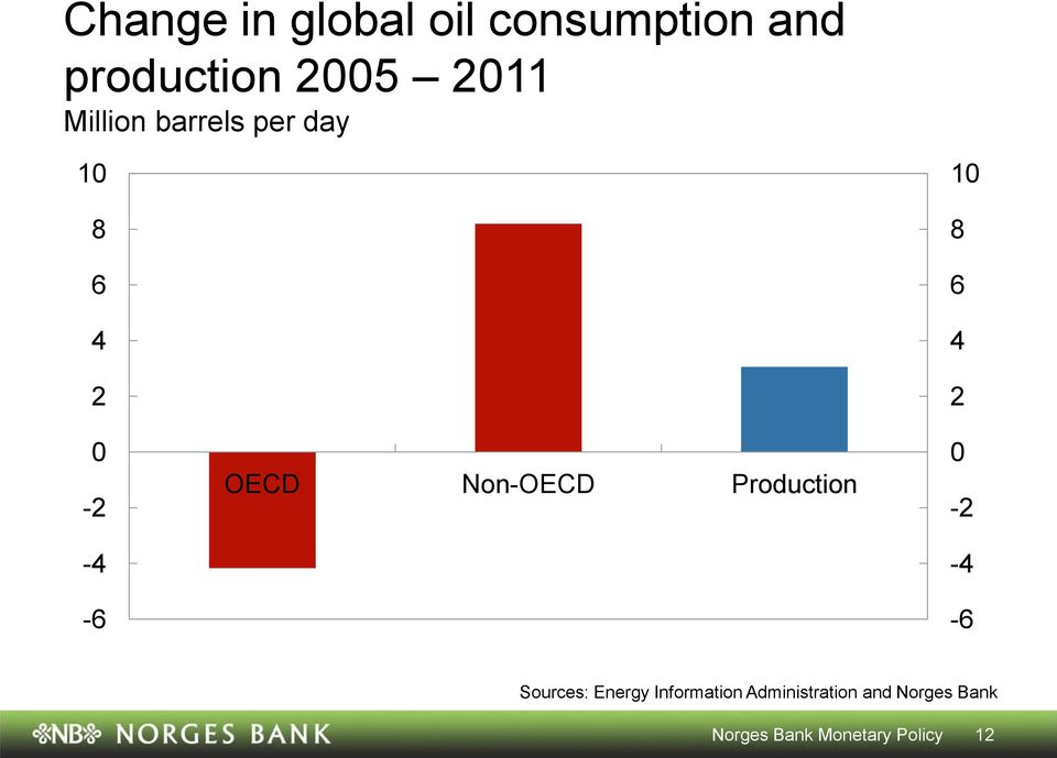 Non-OECD Production -2-4 -6 Sources: Energy Information